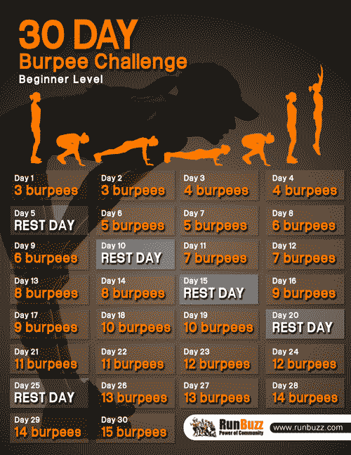 The beginner challenge is a modified style of Burpee that removes the ...