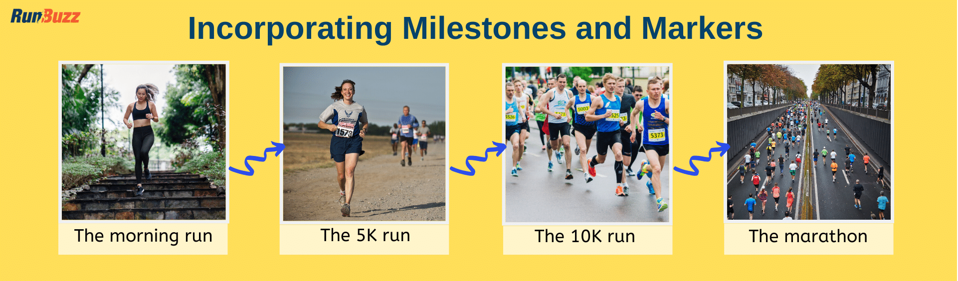 Incorporating-Milestones-and-Markers