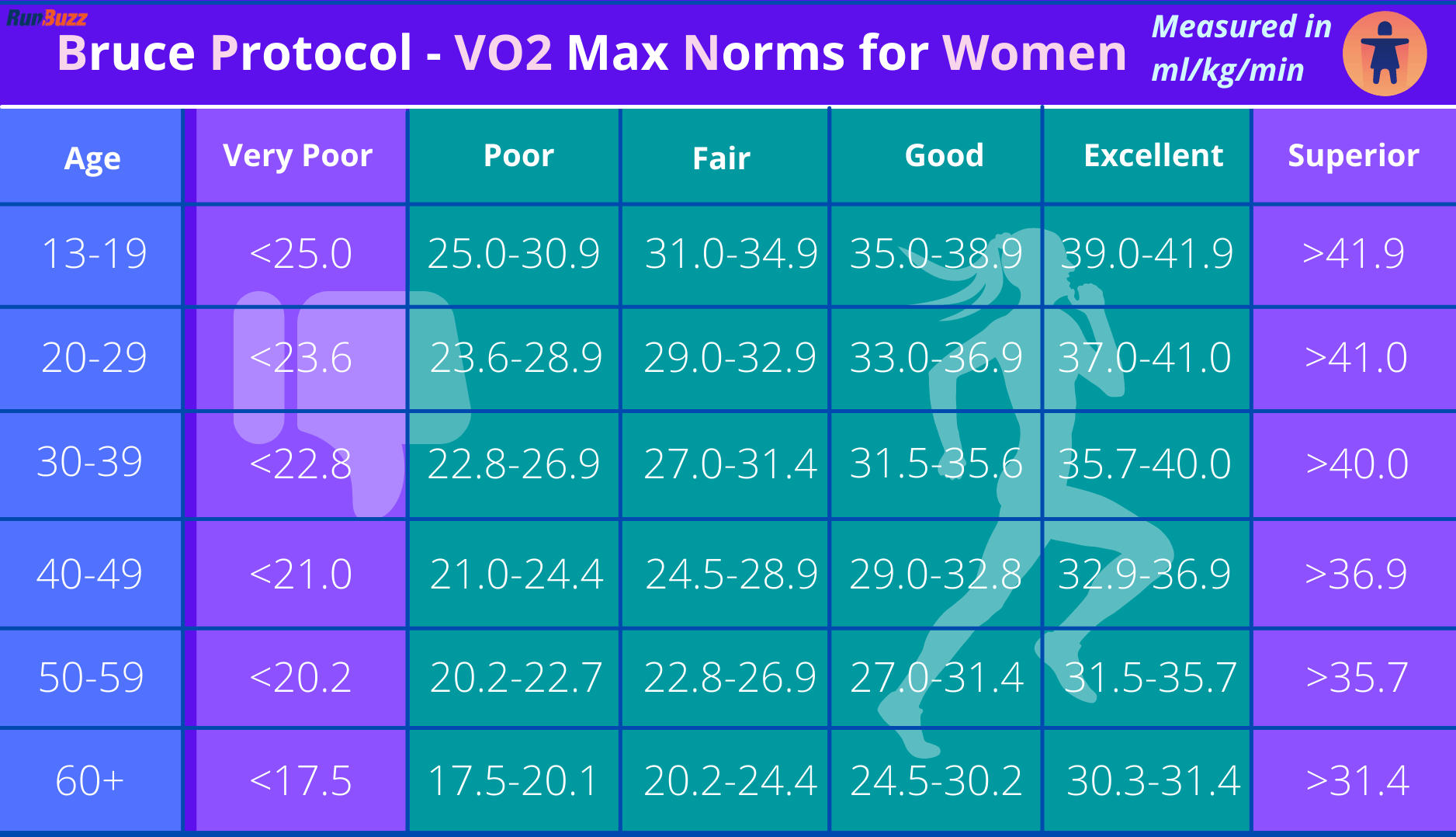 Bruce-Protocol-VO2-Max-Norms-for-Women