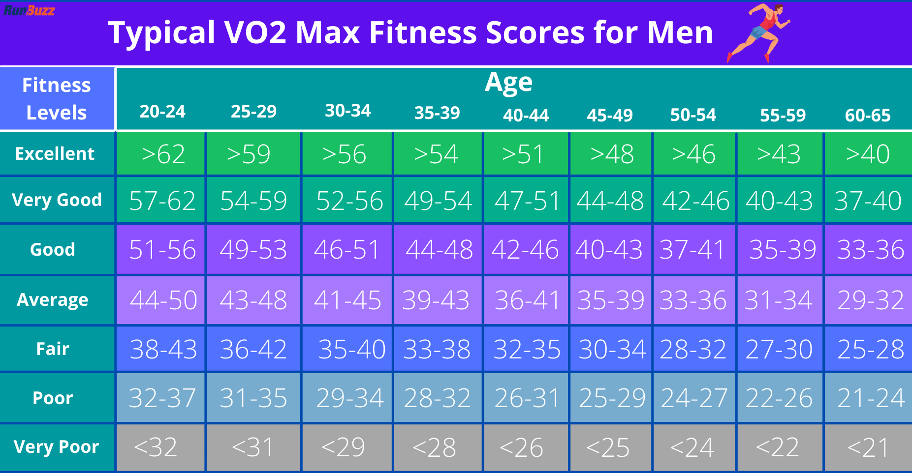 Typical VO2 Max Fitness Scores for Men
